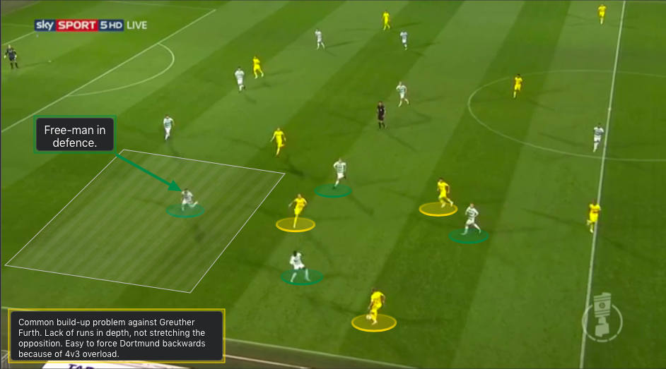Borussia Dortmund RB Leipzig Tactical Analysis