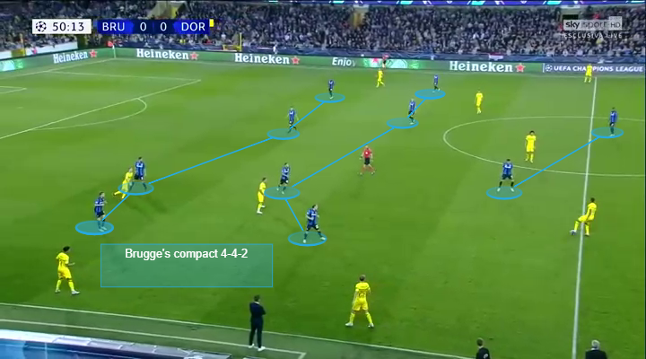 Borussia Dortmund Club Brugge UEFA Champions League Tactical Analysis