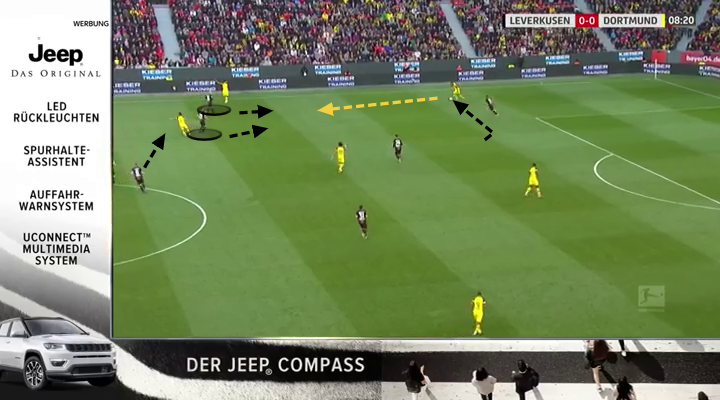 Bundesliga Borussia Dortmund Bayer Leverkusen Tactical Analysis